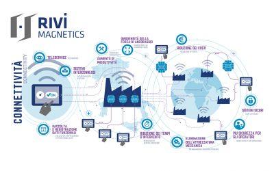 Connettività Rivi Magnetics